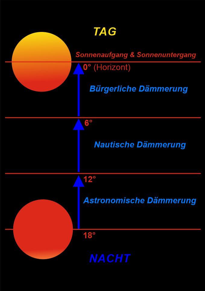 Mondbeobachtung Heute